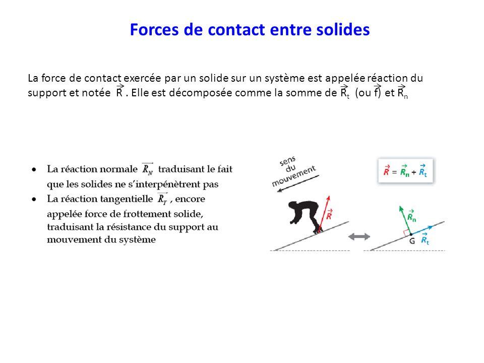 Forces de contact entre solides La force de contact exercée par un solide sur un système est appelée réaction du support et notée R. Elle est décompos