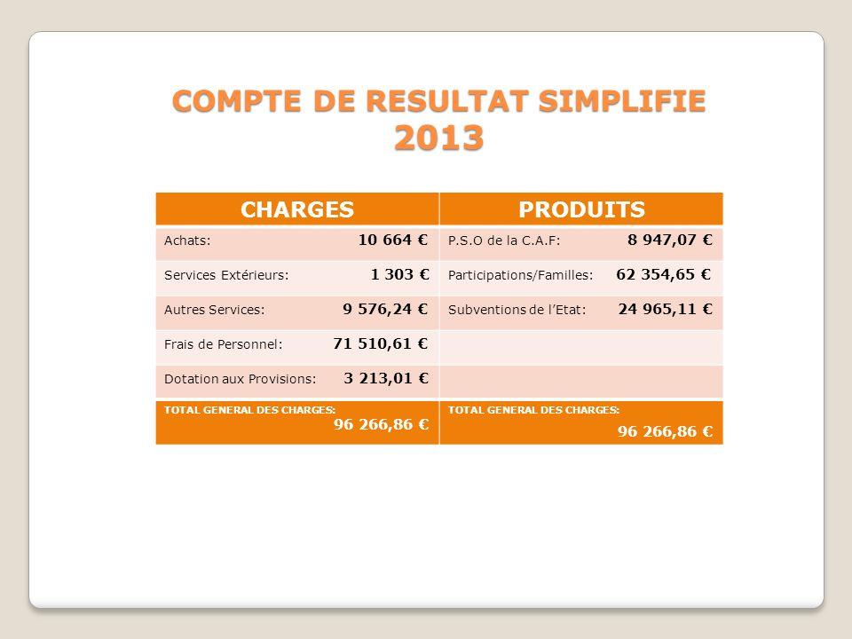 COMPTE DE RESULTAT SIMPLIFIE 2013 CHARGESPRODUITS Achats: 10 664 P.S.O de la C.A.F: 8 947,07 Services Extérieurs: 1 303 Participations/Familles: 62 35