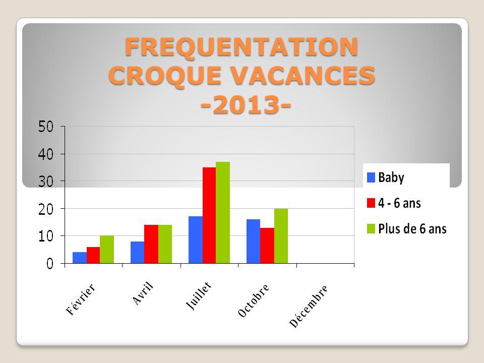 FREQUENTATION CROQUE VACANCES -2013-