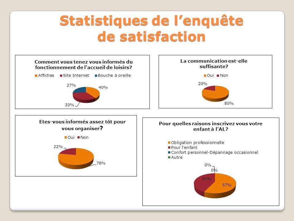 Statistiques de lenquête de satisfaction