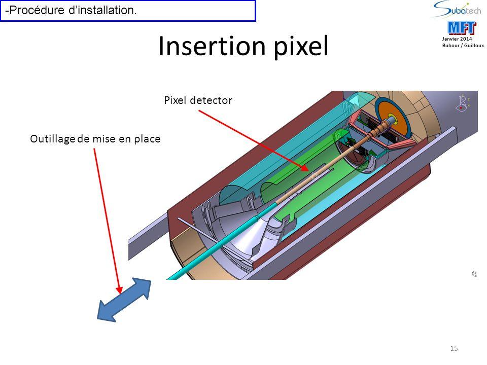 15 Janvier 2014 Buhour / Guilloux -Procédure dinstallation. Insertion pixel Pixel detector Outillage de mise en place