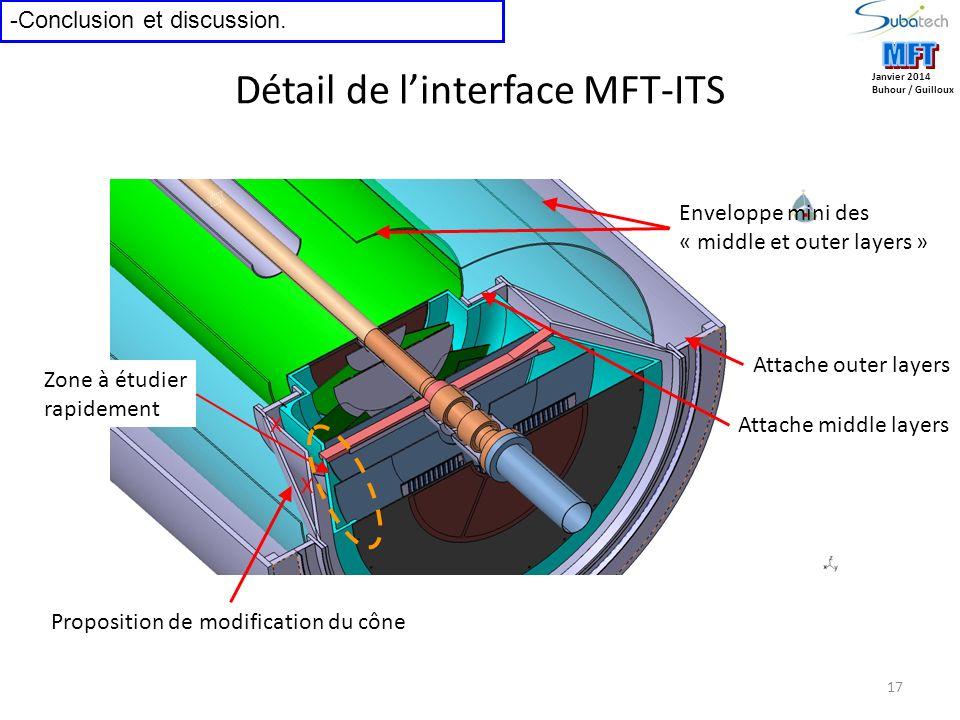 17 Janvier 2014 Buhour / Guilloux -Conclusion et discussion. Enveloppe mini des « middle et outer layers » Attache outer layers Attache middle layers