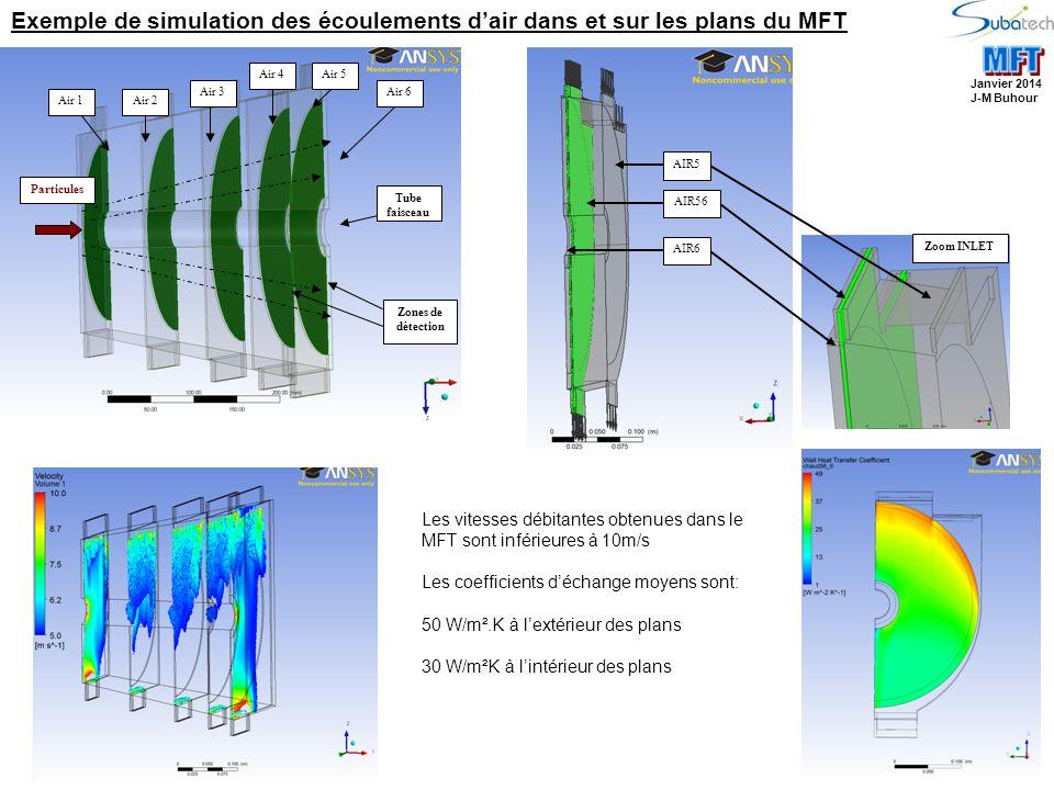 Air 1Air 2 Air 3 Air 4Air 5 Air 6 Tube faisceau Particules Zones de détection Exemple de simulation des écoulements dair dans et sur les plans du MFT Les vitesses débitantes obtenues dans le MFT sont inférieures à 10m/s Les coefficients déchange moyens sont: 50 W/m².K à lextérieur des plans 30 W/m²K à lintérieur des plans Janvier 2014 J-M Buhour AIR5 AIR56 AIR6 Zoom INLET