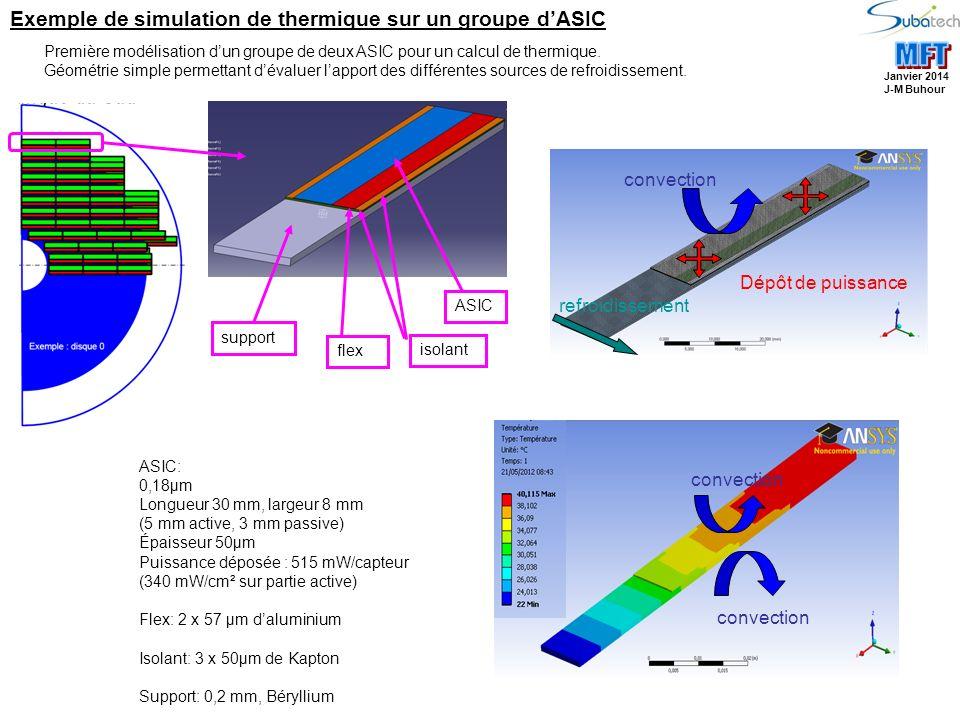 Première modélisation dun groupe de deux ASIC pour un calcul de thermique. Géométrie simple permettant dévaluer lapport des différentes sources de ref