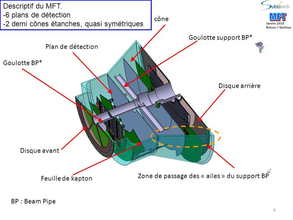 4 Janvier 2014 Buhour / Guilloux Descriptif du MFT. -6 plans de détection -2 demi cônes étanches, quasi symétriques cône Plan de détection Goulotte BP