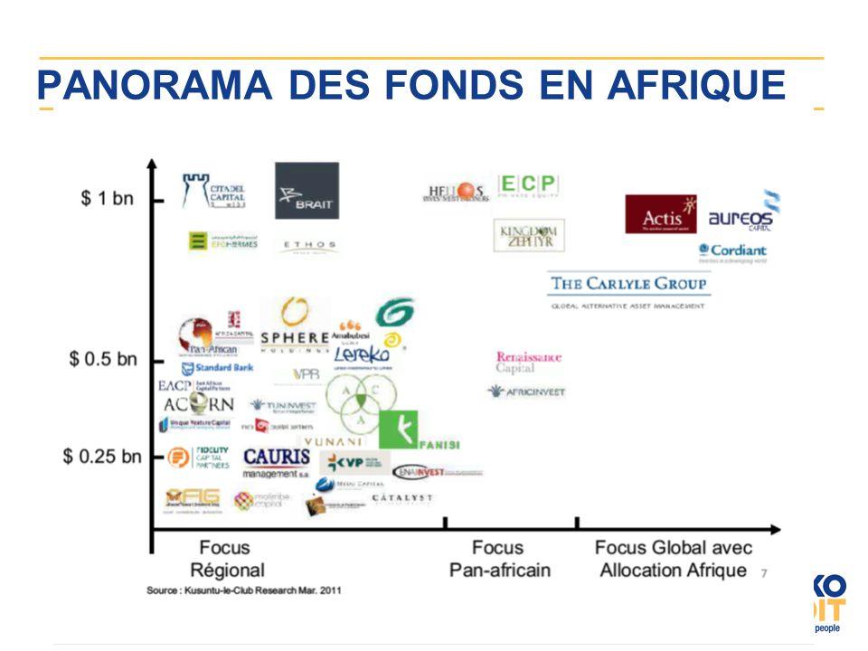 PANORAMA DES FONDS EN AFRIQUE