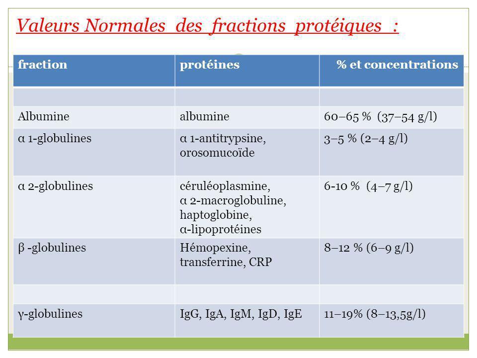 fractionprotéines % et concentrations Albuminealbumine60–65 % (37–54 g/l) α 1-globulinesα 1-antitrypsine, orosomucoïde 3–5 % (2–4 g/l) α 2-globulinescéruléoplasmine, α 2-macroglobuline, haptoglobine, α-lipoprotéines 6-10 % (4–7 g/l) β -globulinesHémopexine, transferrine, CRP 8–12 % (6–9 g/l) γ-globulinesIgG, IgA, IgM, IgD, IgE11–19% (8–13,5g/l) Valeurs Normales des fractions protéiques :