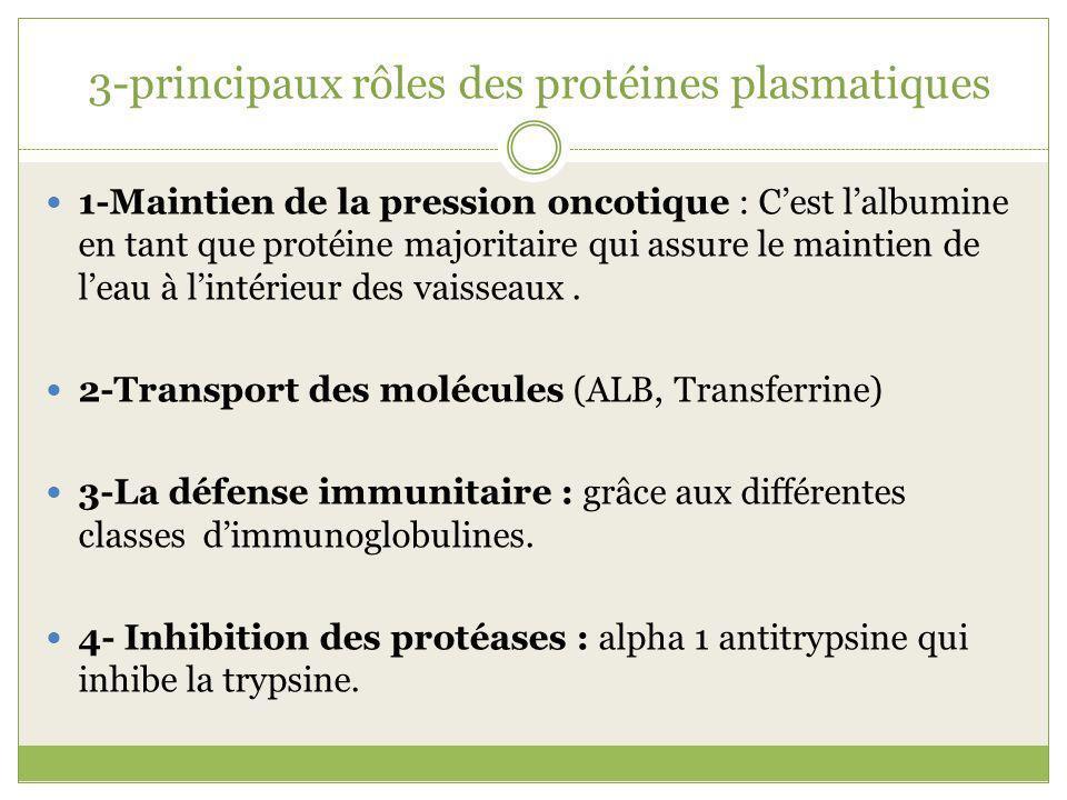 3-principaux rôles des protéines plasmatiques 1-Maintien de la pression oncotique : Cest lalbumine en tant que protéine majoritaire qui assure le maintien de leau à lintérieur des vaisseaux.