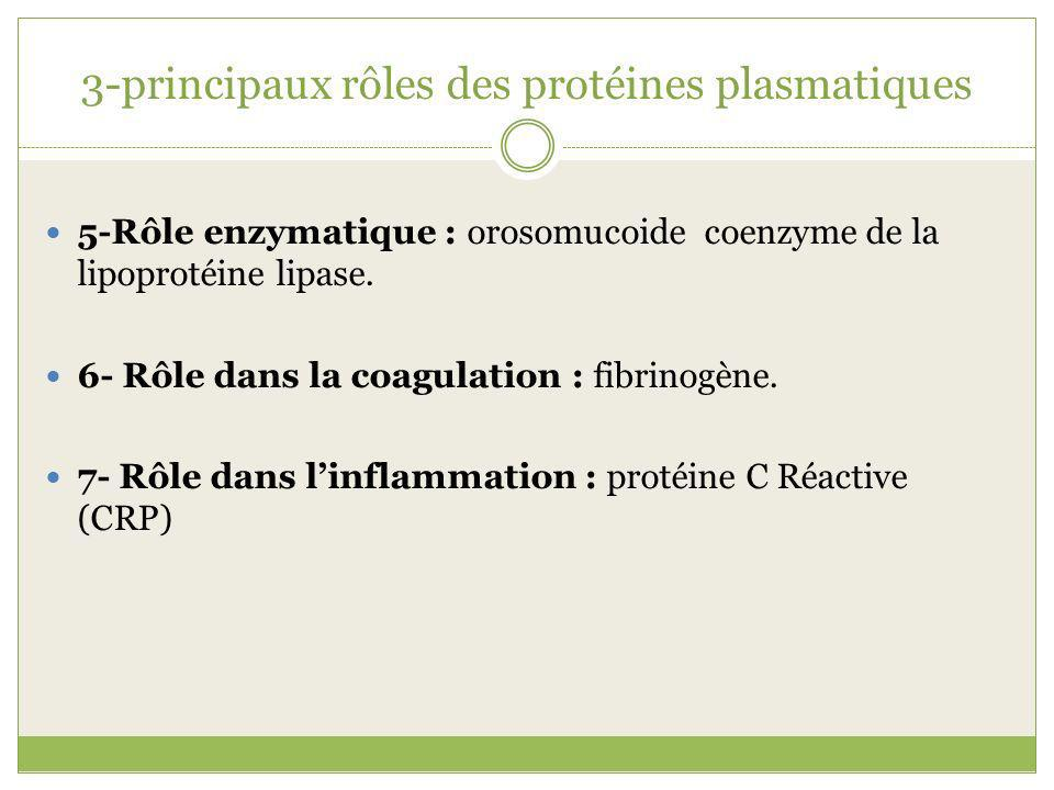 3-principaux rôles des protéines plasmatiques 5-Rôle enzymatique :orosomucoide coenzyme de la lipoprotéine lipase. 6- Rôle dans la coagulation : fibri