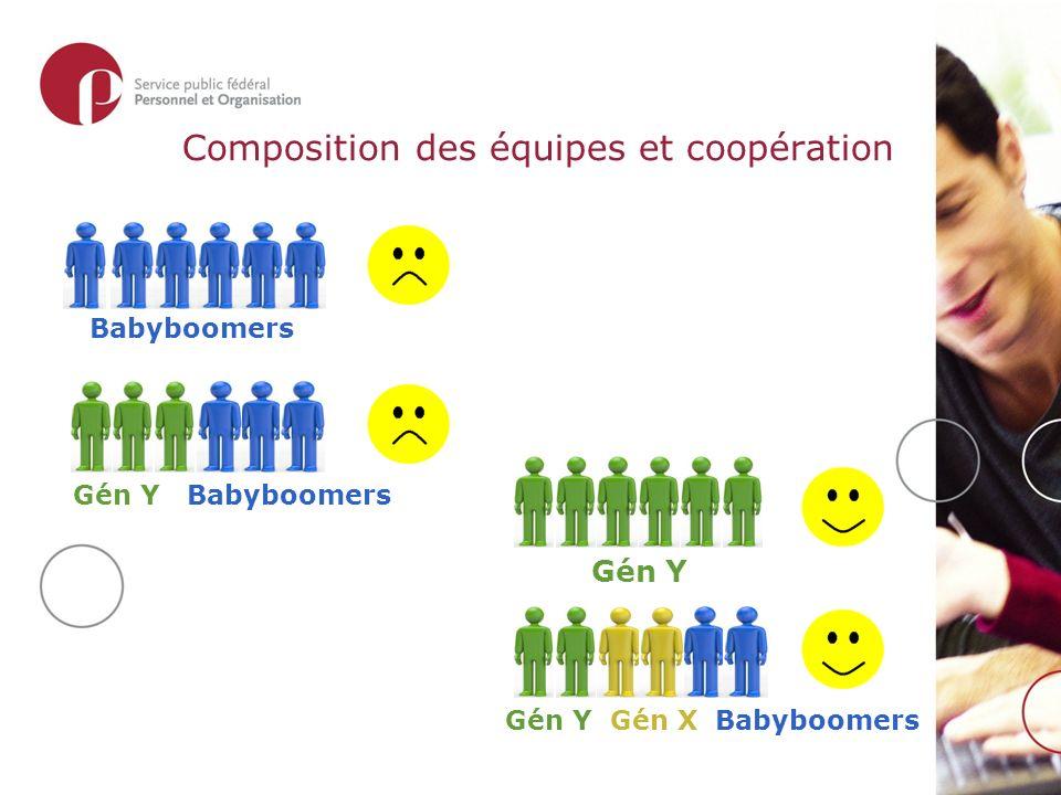 Composition des équipes et coopération Gén Y Gén Y Gén X Babyboomers Babyboomers Gén Y Babyboomers