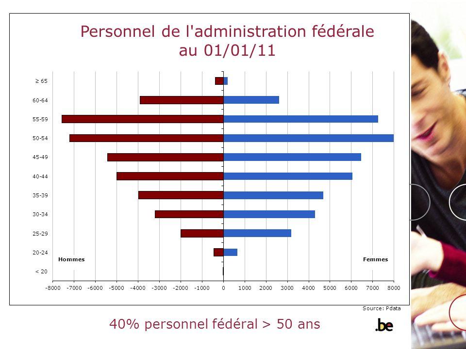 40% personnel fédéral > 50 ans Source: Pdata Hommes