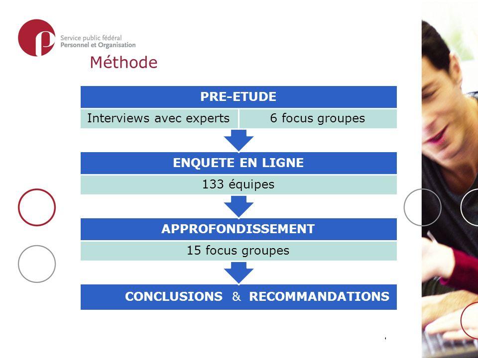 Méthode CONCLUSIONS & RECOMMANDATIONS APPROFONDISSEMENT 15 focus groupes ENQUETE EN LIGNE 133 équipes PRE-ETUDE Interviews avec experts6 focus groupes
