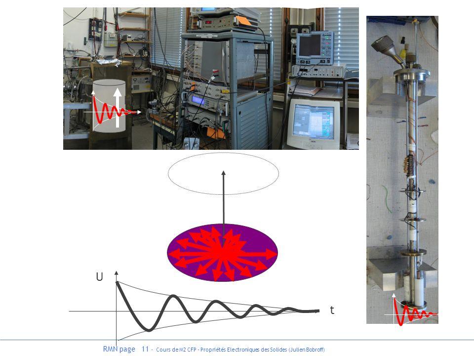 RMN page 11 - Cours de M2 CFP - Propriétés Electroniques des Solides (Julien Bobroff) H0H0 U t