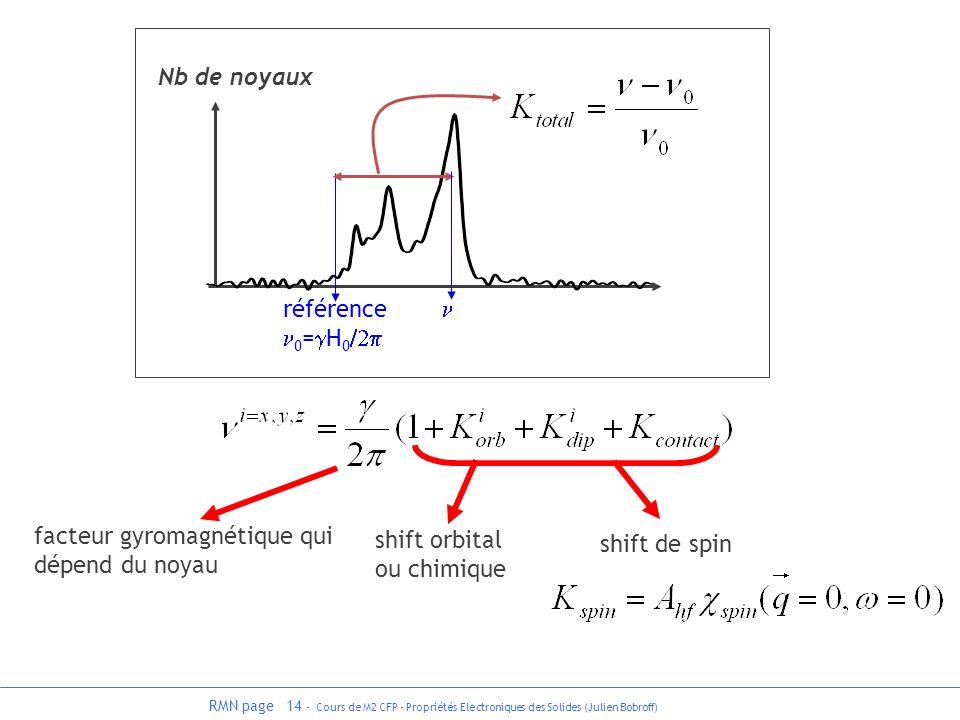 RMN page 14 - Cours de M2 CFP - Propriétés Electroniques des Solides (Julien Bobroff) facteur gyromagnétique qui dépend du noyau shift orbital ou chim