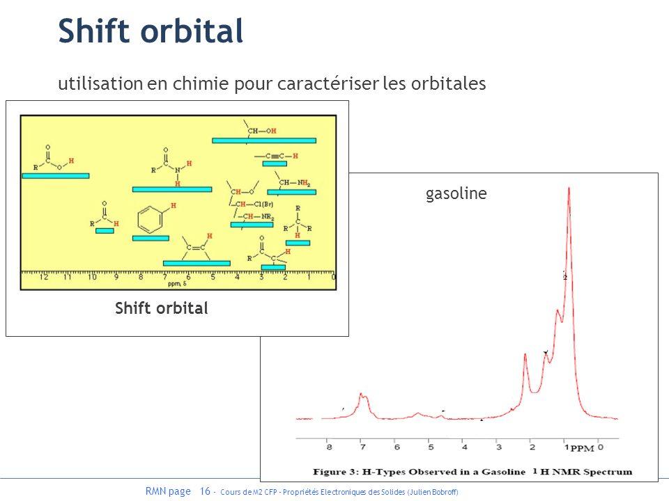 RMN page 16 - Cours de M2 CFP - Propriétés Electroniques des Solides (Julien Bobroff) gasoline Shift orbital utilisation en chimie pour caractériser l