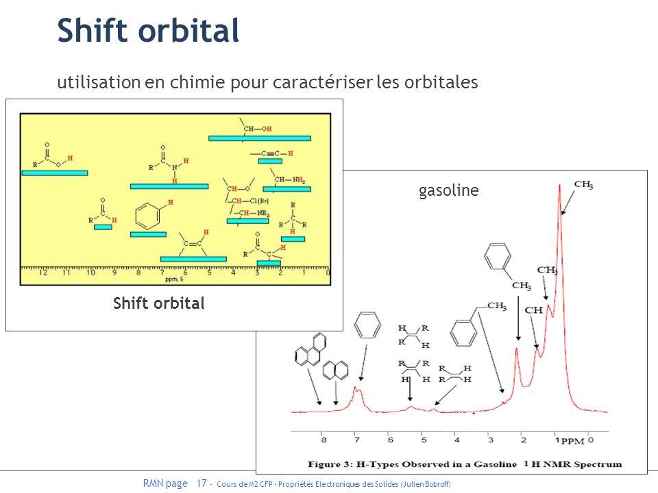 RMN page 17 - Cours de M2 CFP - Propriétés Electroniques des Solides (Julien Bobroff) gasoline Shift orbital utilisation en chimie pour caractériser l