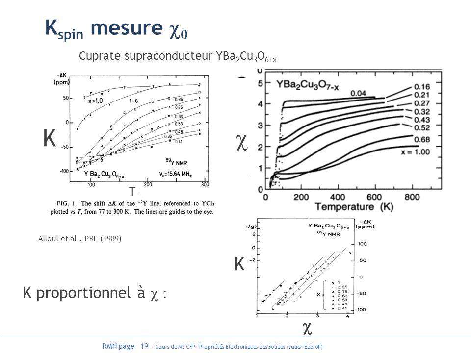 RMN page 19 - Cours de M2 CFP - Propriétés Electroniques des Solides (Julien Bobroff) Alloul et al., PRL (1989) Cuprate supraconducteur YBa 2 Cu 3 O 6