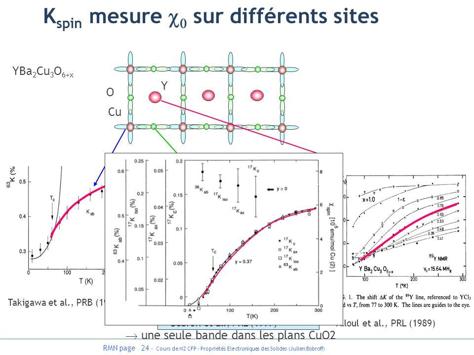 RMN page 24 - Cours de M2 CFP - Propriétés Electroniques des Solides (Julien Bobroff) Takigawa et al., PRB (1991) Bobroff et al., PRL (1997) Alloul et