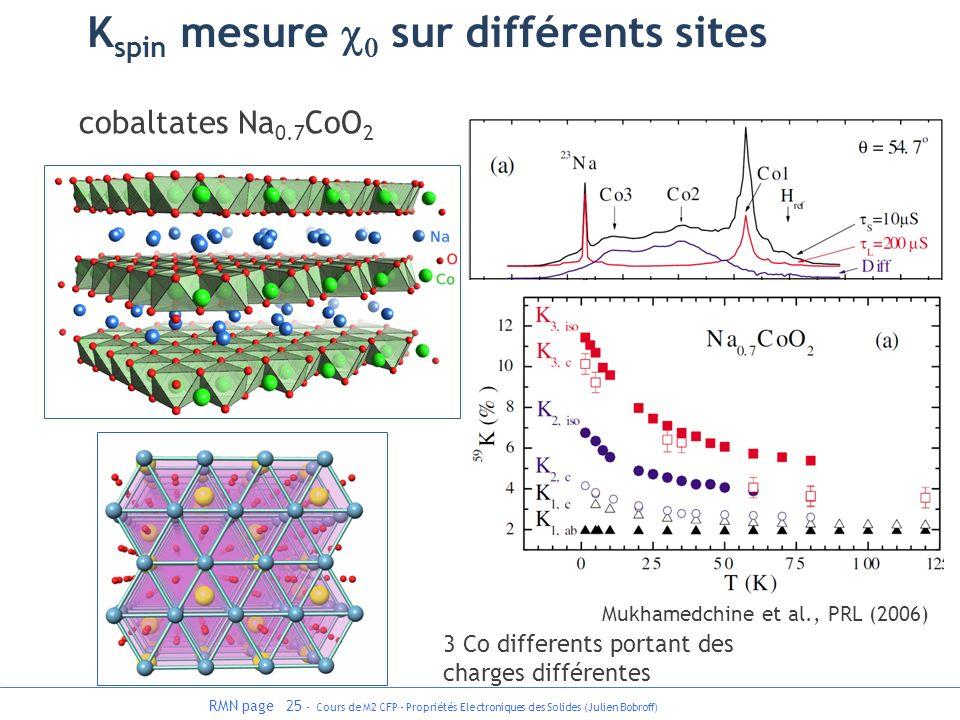 RMN page 25 - Cours de M2 CFP - Propriétés Electroniques des Solides (Julien Bobroff) cobaltates Na 0.7 CoO 2 Mukhamedchine et al., PRL (2006) 3 Co di