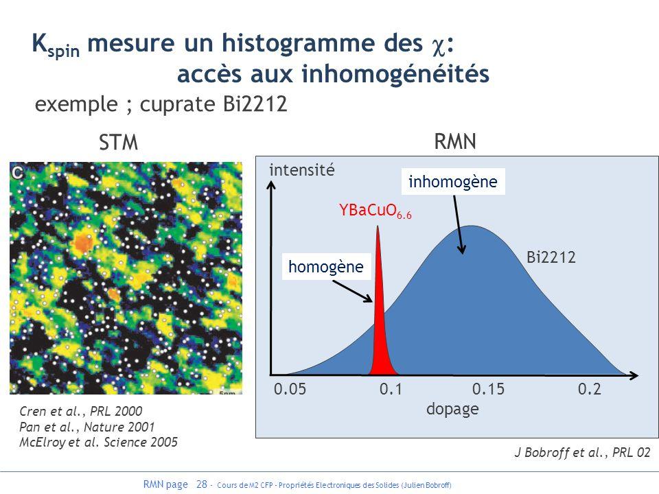 RMN page 28 - Cours de M2 CFP - Propriétés Electroniques des Solides (Julien Bobroff) 0.05 0.1 0.15 0.2 dopage J Bobroff et al., PRL 02 Bi2212 YBaCuO
