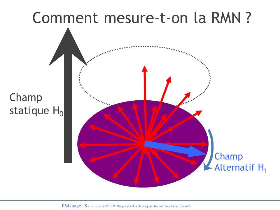 RMN page 8 - Cours de M2 CFP - Propriétés Electroniques des Solides (Julien Bobroff) Comment mesure-t-on la RMN ? Champ statique H 0 Champ Alternatif