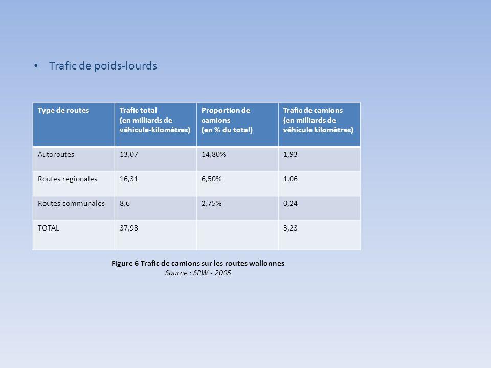 Type de routesTrafic total (en milliards de véhicule-kilomètres) Proportion de camions (en % du total) Trafic de camions (en milliards de véhicule kilomètres) Autoroutes13,0714,80%1,93 Routes régionales16,316,50%1,06 Routes communales8,62,75%0,24 TOTAL37,983,23 Figure 6 Trafic de camions sur les routes wallonnes Source : SPW - 2005 Trafic de poids-lourds