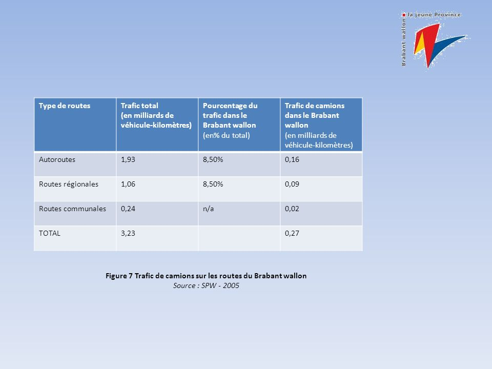Type de routesTrafic total (en milliards de véhicule-kilomètres) Pourcentage du trafic dans le Brabant wallon (en% du total) Trafic de camions dans le Brabant wallon (en milliards de véhicule-kilomètres) Autoroutes1,938,50%0,16 Routes régionales1,068,50%0,09 Routes communales0,24n/a0,02 TOTAL3,230,27 Figure 7 Trafic de camions sur les routes du Brabant wallon Source : SPW - 2005