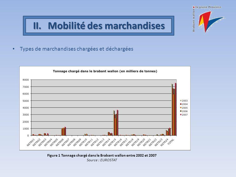 II.Mobilité des marchandises Types de marchandises chargées et déchargées Figure 1 Tonnage chargé dans le Brabant wallon entre 2002 et 2007 Source : EUROSTAT