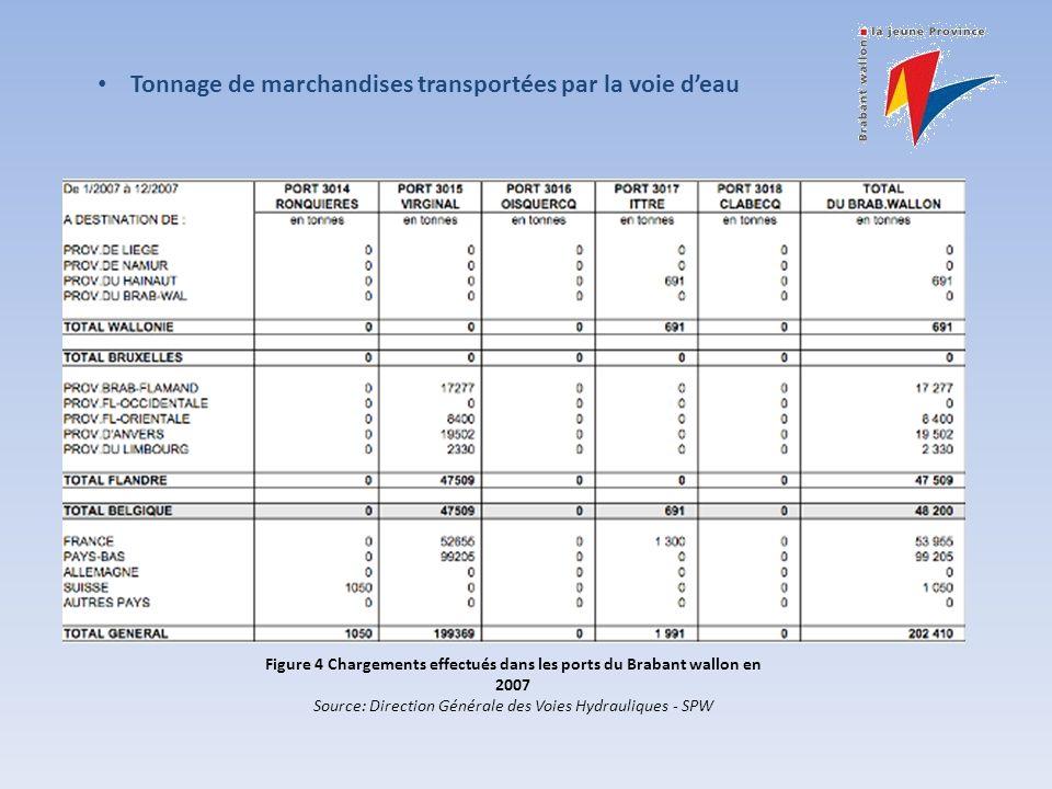 Tonnage de marchandises transportées par la voie deau Figure 4 Chargements effectués dans les ports du Brabant wallon en 2007 Source: Direction Générale des Voies Hydrauliques - SPW