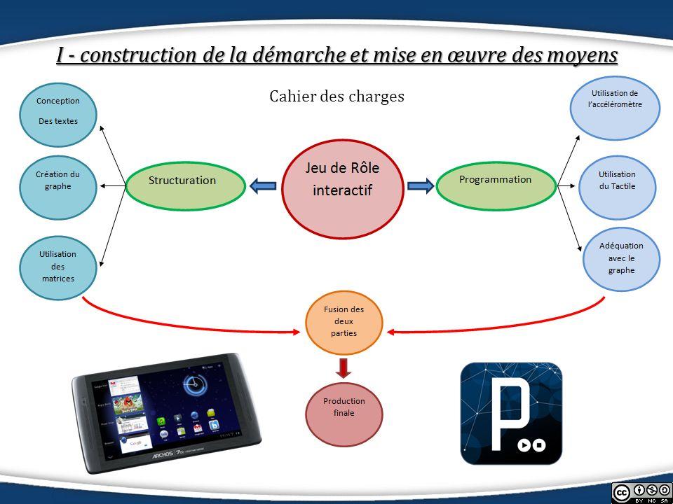 II- La réalisation dans son essence Algorithmique déplacement via gestion de laccéléromètre Android import ketai.sensors.*; KetaiSensor sensor; float accelerometerX, accelerometerY, accelerometerZ; void setup() { sensor = new KetaiSensor(this); sensor.start(); orientation(LANDSCAPE); textAlign(CENTER, CENTER); textSize(36); } void draw() { background(78, 93, 75); if(testaccelerometer(-1,1,1,2)) { text( Avant ); } if(testaccelerometer(-1,1,2,10)) { text( VraimentAvant ); } boolean testaccelerometer (float a, float b, float c, float d) { if((accelerometerX > a) && (accelerometerX < b) && (accelerometerY > c) && (accelerometerY < d)) { return true; } else { return false; }