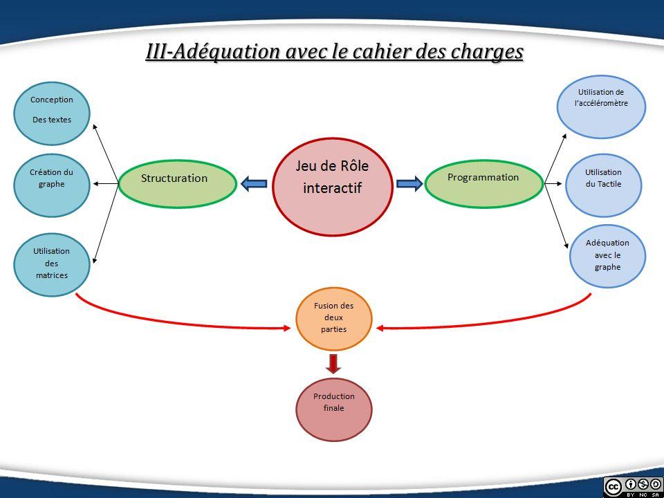 III-Adéquation avec le cahier des charges