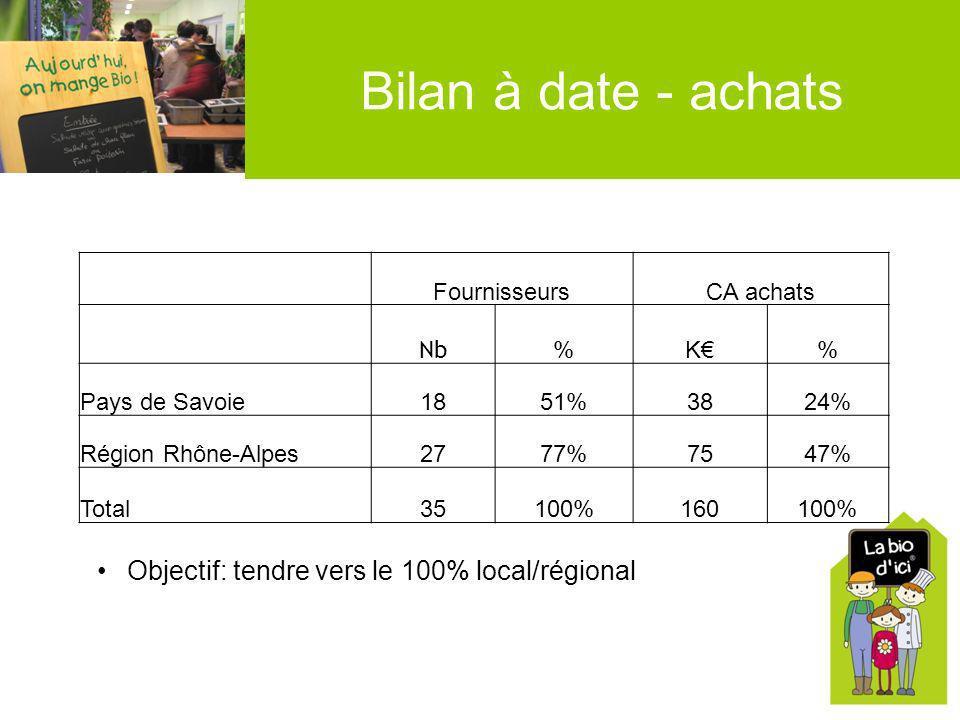 Bilan à date - achats FournisseursCA achats Nb %K% Pays de Savoie1851%3824% Région Rhône-Alpes2777%7547% Total35100%160100% Objectif: tendre vers le 1