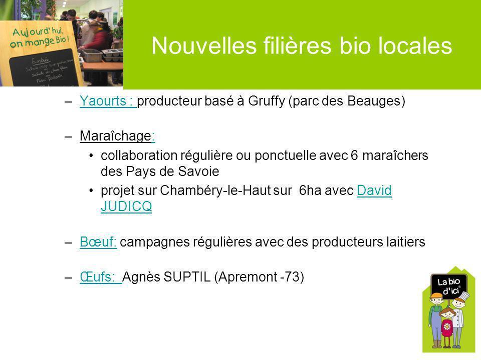 –Yaourts : producteur basé à Gruffy (parc des Beauges)Yaourts : –Maraîchage:: collaboration régulière ou ponctuelle avec 6 maraîchers des Pays de Savo