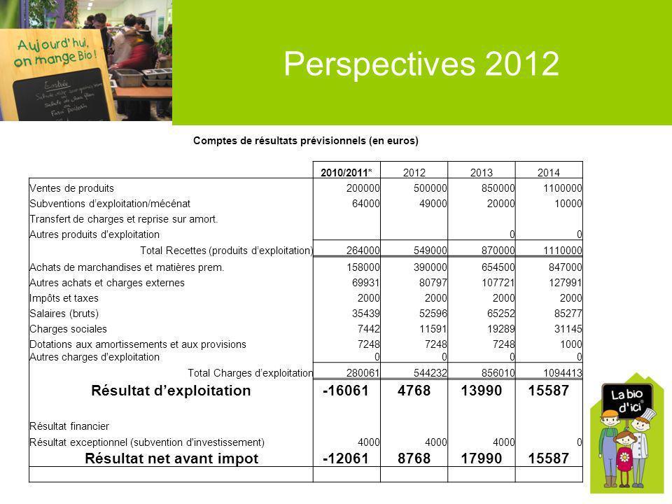 Perspectives 2012 Comptes de résultats prévisionnels (en euros) 2010/2011*201220132014 Ventes de produits2000005000008500001100000 Subventions dexploi