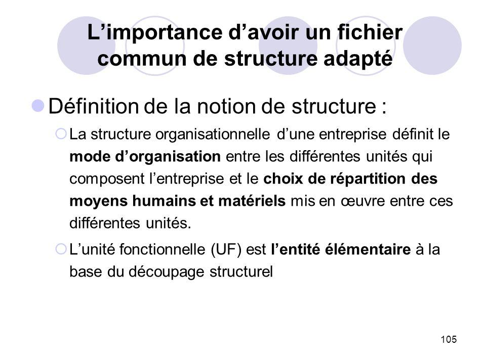 105 Limportance davoir un fichier commun de structure adapté Définition de la notion de structure : La structure organisationnelle dune entreprise déf