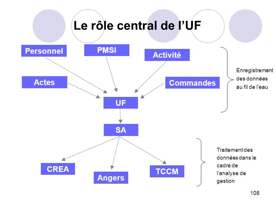 108 Le rôle central de lUF UF Personnel Actes Commandes Activité PMSI SA CREA Angers TCCM Traitement des données dans le cadre de lanalyse de gestion