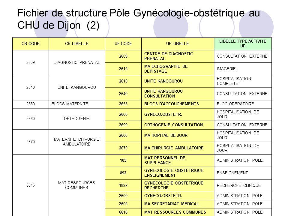 Fichier de structure Pôle Gynécologie-obstétrique au CHU de Dijon (2) CR CODECR LIBELLEUF CODEUF LIBELLE LIBELLE TYPE ACTIVITE UF 2609DIAGNOSTIC PRENA