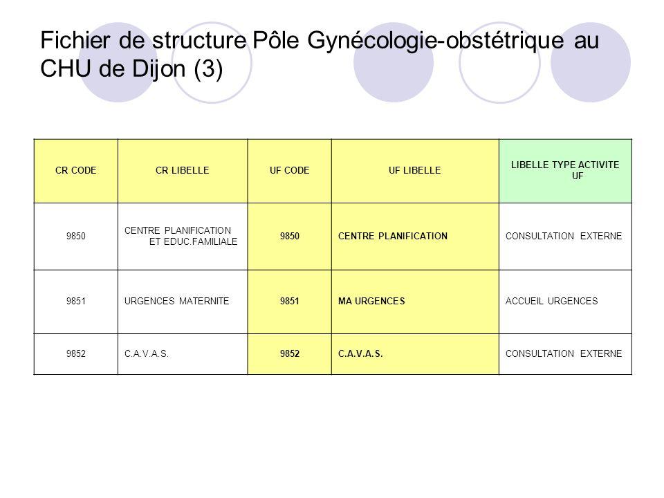 Fichier de structure Pôle Gynécologie-obstétrique au CHU de Dijon (3) CR CODECR LIBELLEUF CODEUF LIBELLE LIBELLE TYPE ACTIVITE UF 9850 CENTRE PLANIFIC