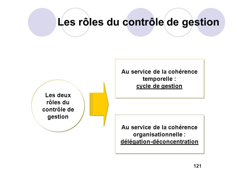 Les rôles du contrôle de gestion 121 Les deux rôles du contrôle de gestion Au service de la cohérence temporelle : cycle de gestion Au service de la c
