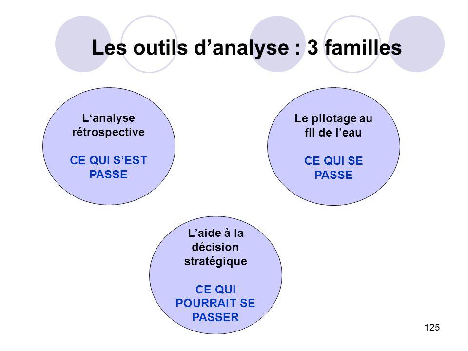 125 Les outils danalyse : 3 familles Lanalyse rétrospective CE QUI SEST PASSE Le pilotage au fil de leau CE QUI SE PASSE Laide à la décision stratégiq