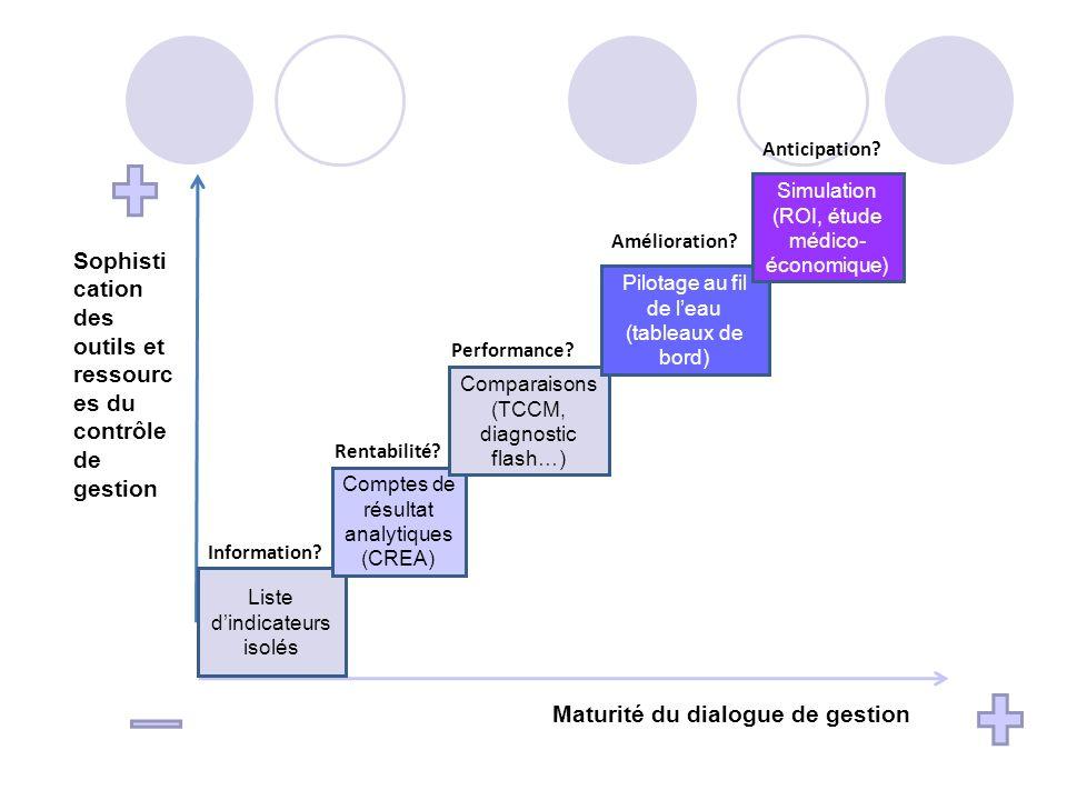 Liste dindicateurs isolés Comptes de résultat analytiques (CREA) Comparaisons (TCCM, diagnostic flash…) Pilotage au fil de leau (tableaux de bord) Sim