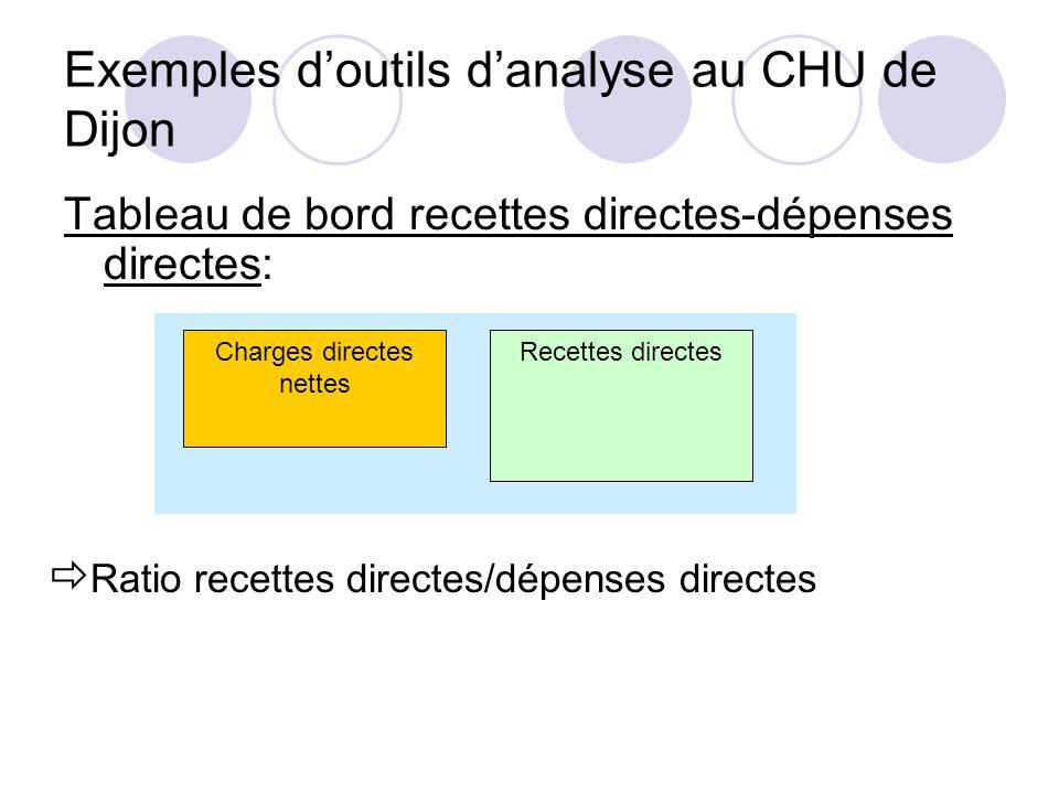Exemples doutils danalyse au CHU de Dijon Tableau de bord recettes directes-dépenses directes: Charges directes nettes Recettes directes Ratio recette