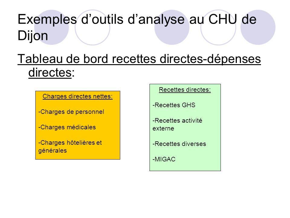 Exemples doutils danalyse au CHU de Dijon Tableau de bord recettes directes-dépenses directes: Charges directes nettes: -Charges de personnel -Charges