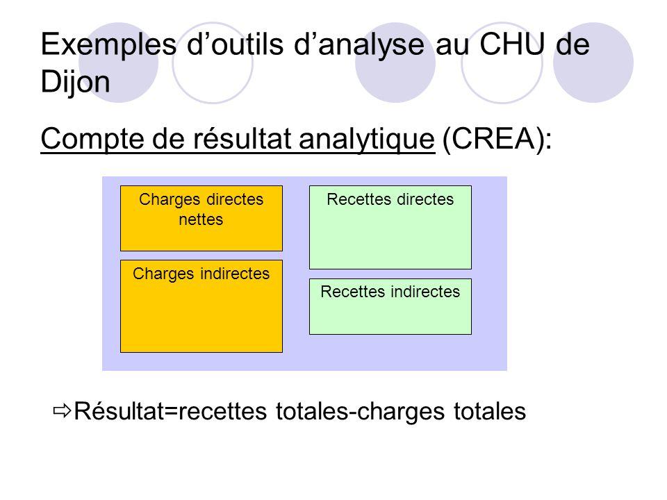 Exemples doutils danalyse au CHU de Dijon Compte de résultat analytique (CREA): Charges directes nettes Charges indirectes Recettes indirectes Recette