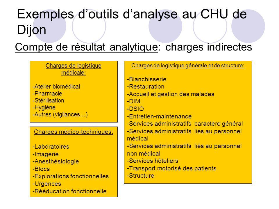 Exemples doutils danalyse au CHU de Dijon Compte de résultat analytique: charges indirectes Charges de logistique médicale: -Atelier biomédical -Pharm