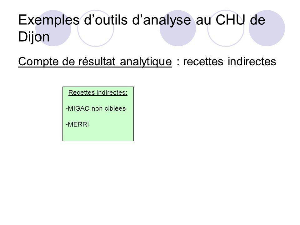 Exemples doutils danalyse au CHU de Dijon Compte de résultat analytique : recettes indirectes Recettes indirectes: -MIGAC non ciblées -MERRI