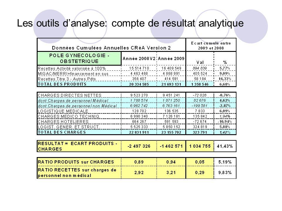 Les outils danalyse: compte de résultat analytique