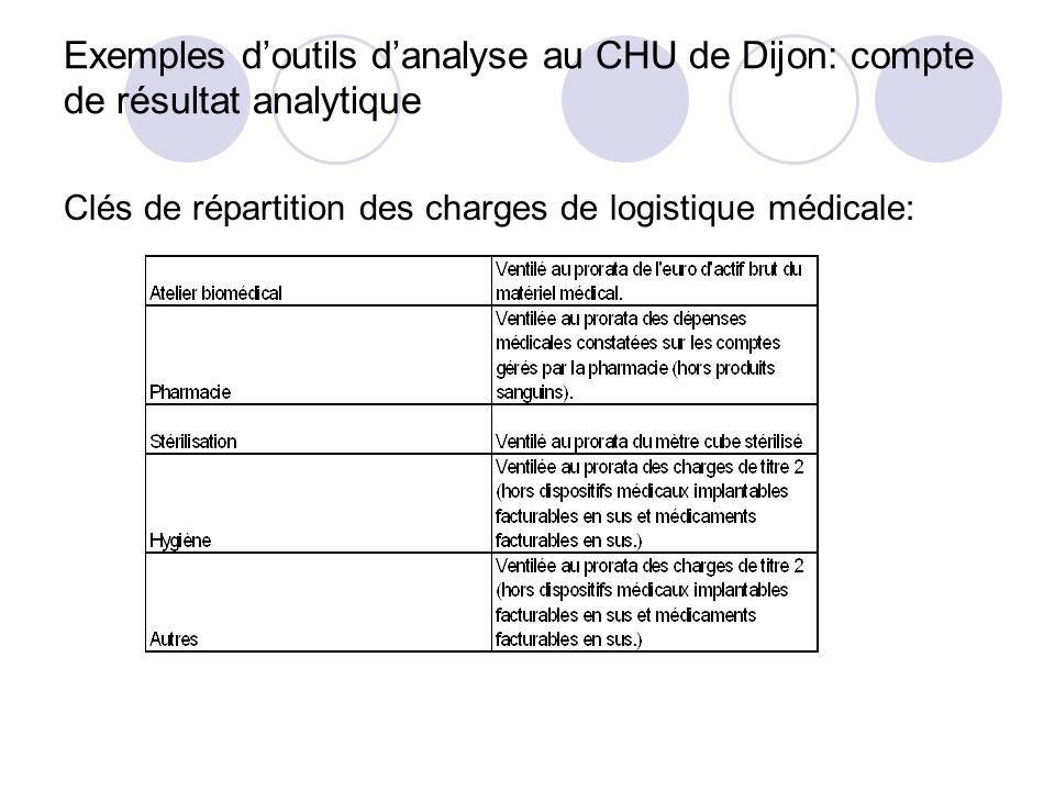 Exemples doutils danalyse au CHU de Dijon: compte de résultat analytique Clés de répartition des charges de logistique médicale: