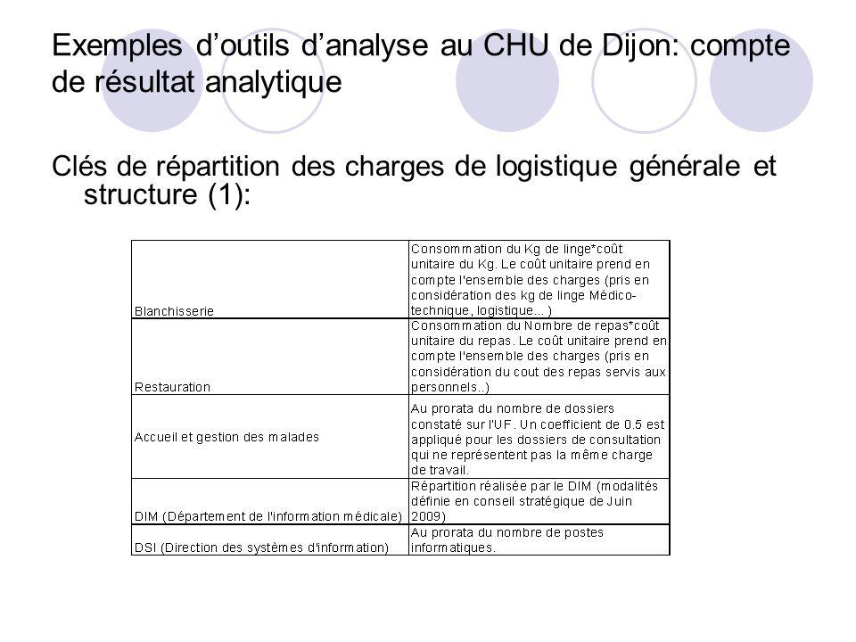 Exemples doutils danalyse au CHU de Dijon: compte de résultat analytique Clés de répartition des charges de logistique générale et structure (1):