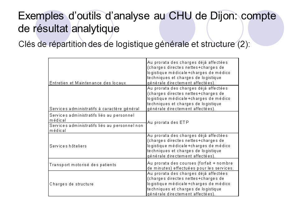Exemples doutils danalyse au CHU de Dijon: compte de résultat analytique Clés de répartition des de logistique générale et structure (2):